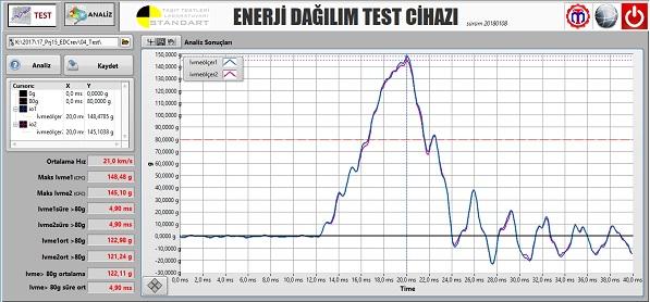 Sistema di test di dissipazione dell'energia tokcalar