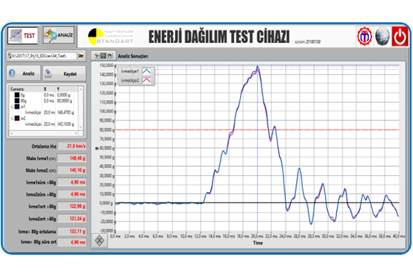 Enetji dağılım Test Sistemi yazılımı